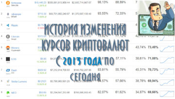 История роста криптовалют
