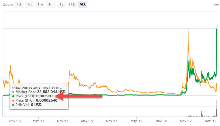 стоимость риппл на август 2013